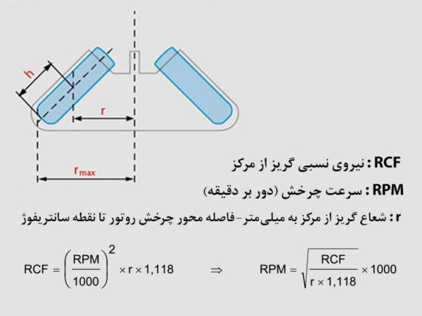 تبدیل نیروی نسبی گریز از مرکز سانتریفوژ به تعداد دور بر دقیقه