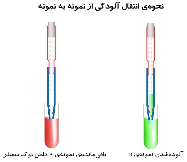 انتقال آلودگی از نمونه به نمونه