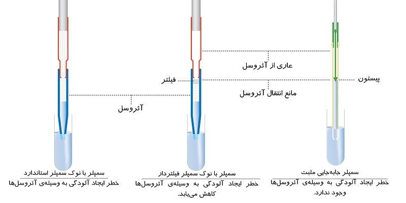 انتقال آلودگی از نمونه به سمپلر