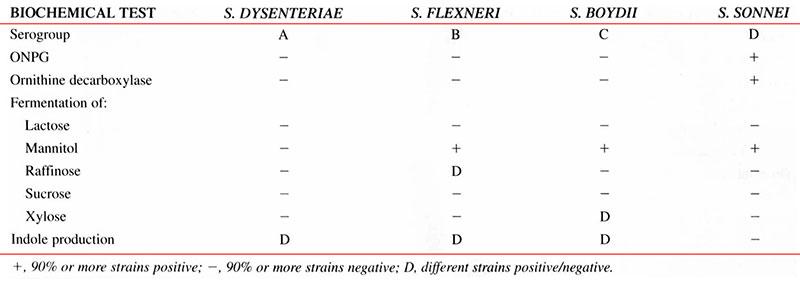 جدول وجوه تمایز گونهها در جنس شیگلا