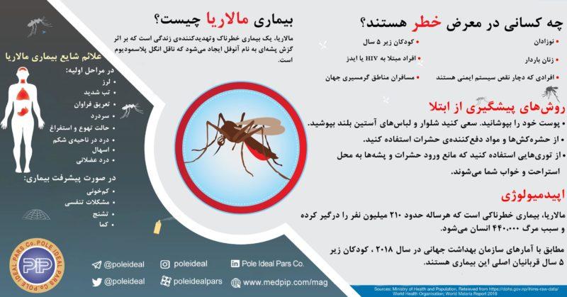اینفوگرافی بیماری مالاریا