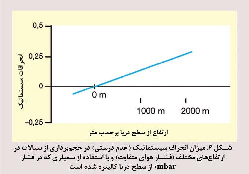 میزان انحراف سیستماتیک ( عدم درستی) در حجمبرداری از سیالات در ارتفاعهای مختلف (فشار هوای متفاوت) و با استفاده از سمپلری که در فشار 0 mbar از سطح دریا کالیبره شده است.