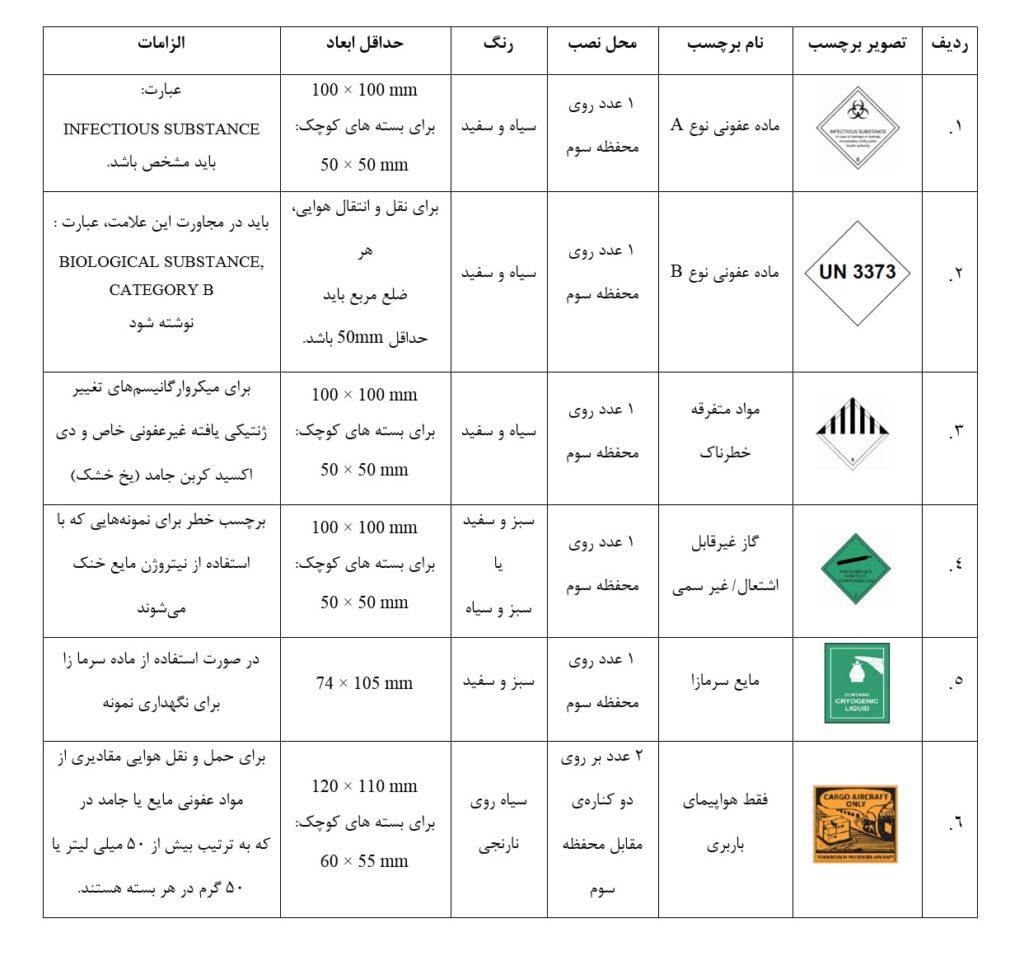 علائم و برچسب های مورد استفاده برای حمل نمونه های عفونی